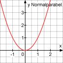 Normalparabel